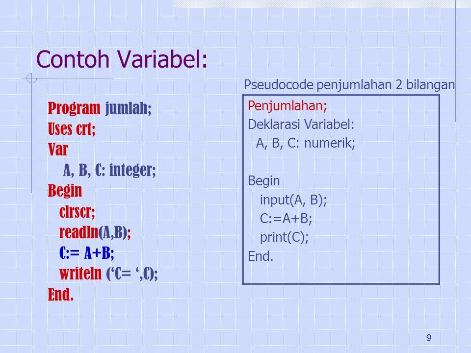 9 Contoh Variabel: Program jumlah; Uses crt; Var A, B, C: integer; Begin clrscr; readln(A,B); C:= A+B; writeln ('C= ',C); End. Penjumlahan; Deklarasi