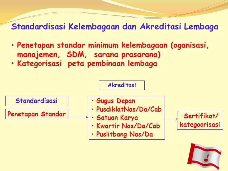 Standardisasi Kelembagaan dan Akreditasi Lembaga Penetapan standar minimum kelembagaan (oganisasi, manajemen, SDM, sarana prasarana) Kategorisasi peta