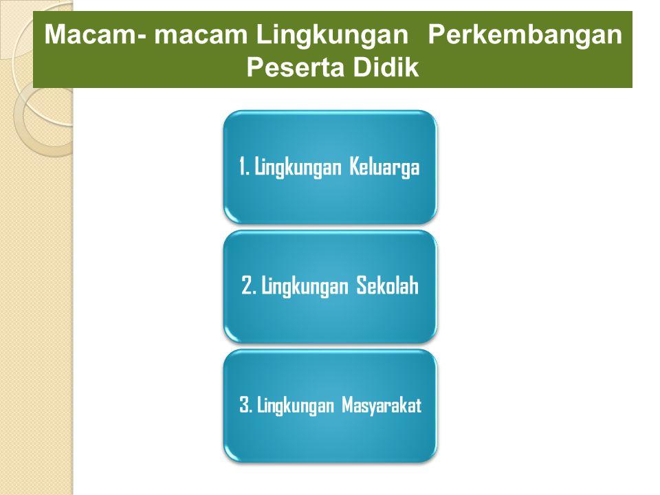 Macam- macam Lingkungan Perkembangan Peserta Didik 1. Lingkungan Keluarga2. Lingkungan Sekolah 3. Lingkungan Masyarakat