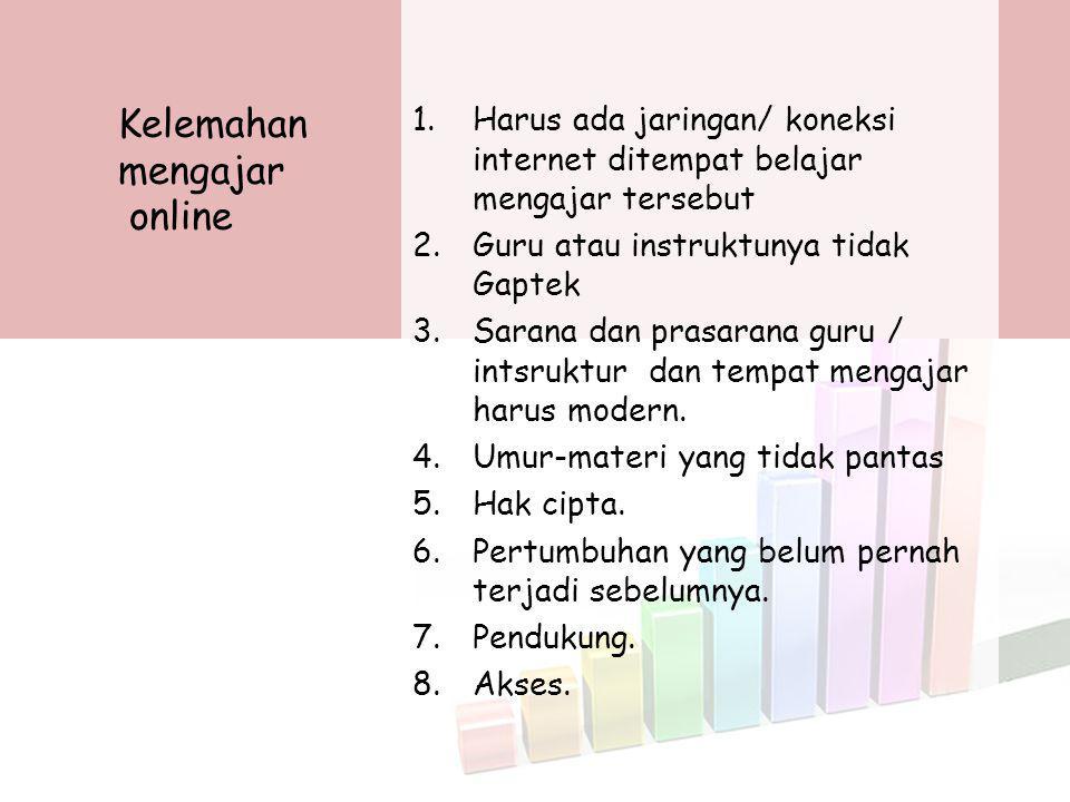 Kelemahan mengajar online 1.Harus ada jaringan/ koneksi internet ditempat belajar mengajar tersebut 2.Guru atau instruktunya tidak Gaptek 3.Sarana dan