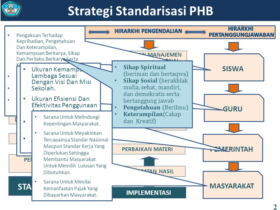 Strategi Standarisasi PHB 2 KOMPETENSI INTI (KI-1, KI-2, KI-3 dan KI-4) KOMPETENSI DASAR (KI-1, KI-2, KI-3 dan KI-4) TUJUAN PENDIDIKAN NASIONAL INDIKA
