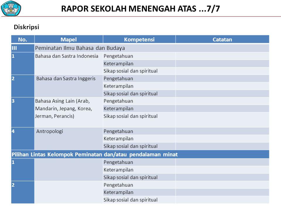 RAPOR SEKOLAH MENENGAH ATAS...7/7 No.MapelKompetensiCatatan IIIPeminatan Ilmu Bahasa dan Budaya 1 Bahasa dan Sastra Indonesia Pengetahuan Keterampilan