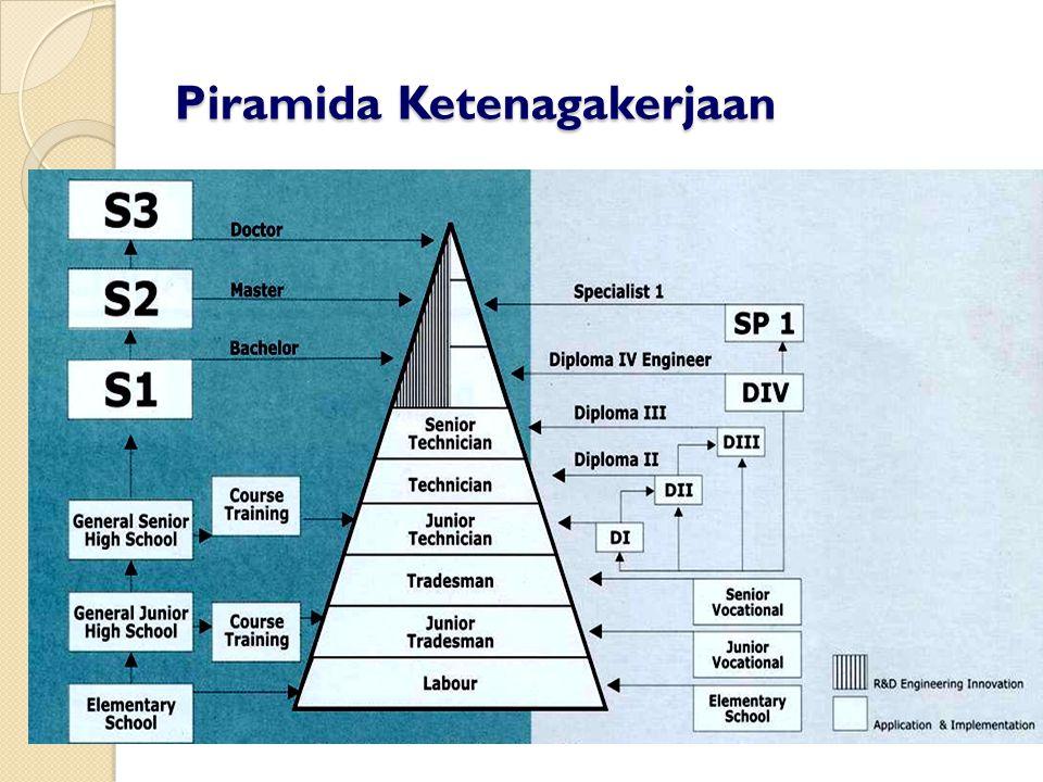 Piramida Ketenagakerjaan