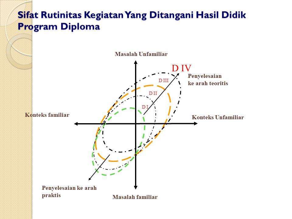 Sifat Rutinitas Kegiatan Yang Ditangani Hasil Didik Program Diploma Konteks familiar Penyelesaian ke arah praktis Masalah Unfamiliar Masalah familiar D I D II D III Penyelesaian ke arah teoritis D IV Konteks Unfamiliar