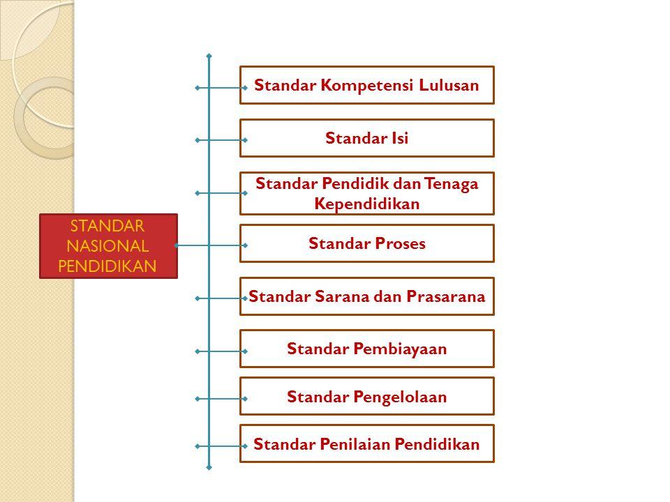 STANDAR NASIONAL PENDIDIKAN Standar Kompetensi Lulusan Standar Isi Standar Pendidik dan Tenaga Kependidikan Standar Proses Standar Sarana dan Prasarana Standar Pembiayaan Standar Pengelolaan Standar Penilaian Pendidikan
