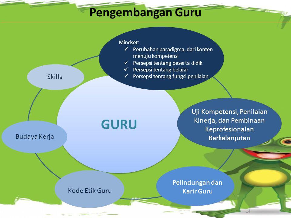 GURU 14 Pengembangan Guru Mindset: Perubahan paradigma, dari konten menuju kompetensi Persepsi tentang peserta didik Persepsi tentang belajar Persepsi tentang fungsi penilaian Skills Budaya Kerja Uji Kompetensi, Penilaian Kinerja, dan Pembinaan Keprofesionalan Berkelanjutan Pelindungan dan Karir Guru Kode Etik Guru
