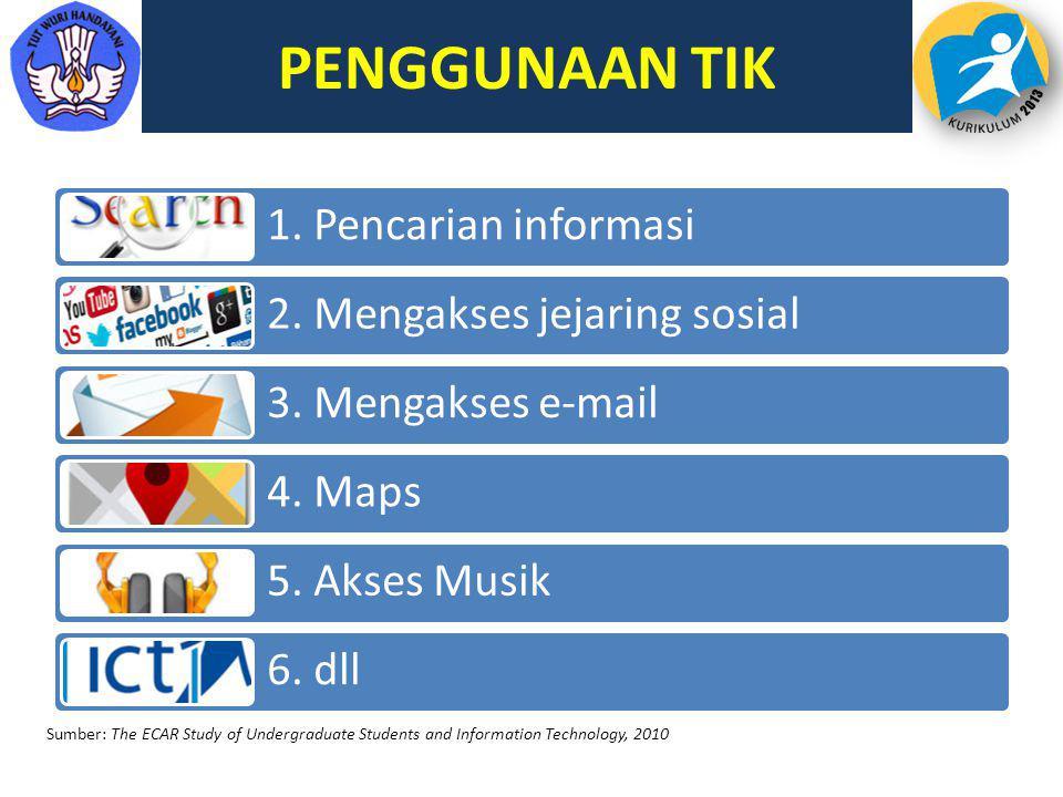 PENGGUNAAN TIK 1. Pencarian informasi 2. Mengakses jejaring sosial 3. Mengakses e-mail 4. Maps 5. Akses Musik 6. dll Sumber: The ECAR Study of Undergr