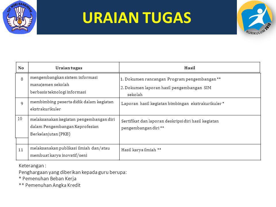 URAIAN TUGAS 8 mengembangkan sistem informasi manajemen sekolah berbasis teknologi informasi 1. Dokumen rancangan Program pengembangan ** 2. Dokumen l