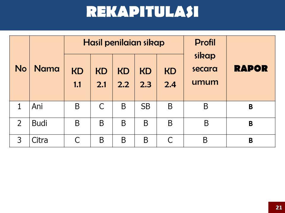 NoNama Hasil penilaian sikap Profil sikap secara umum RAPOR KD 1.1 KD 2.1 KD 2.2 KD 2.3 KD 2.4 1AniBCBSBB B B 2BudiBBBBB B B 3CitraCBBBCB B 21 REKAPIT