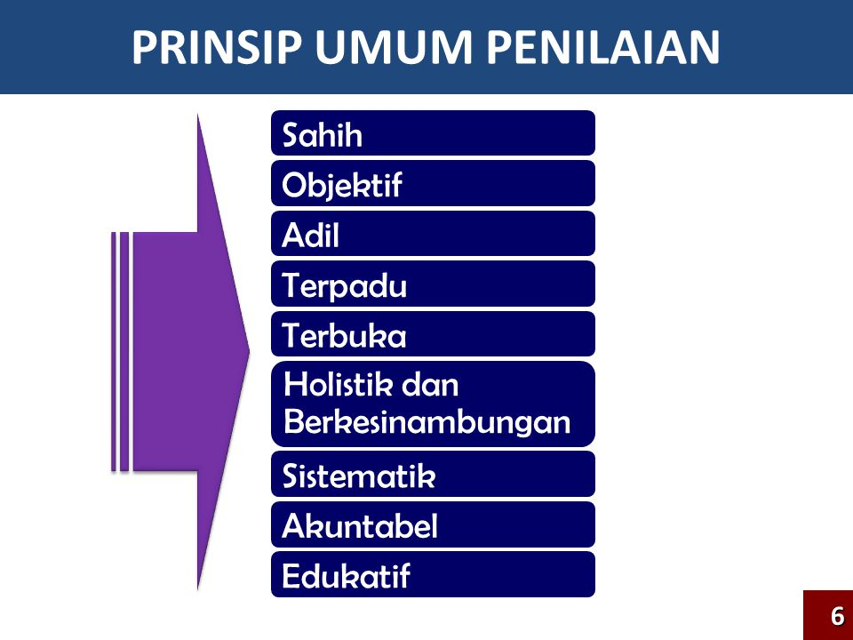 PRINSIP UMUM PENILAIAN Sahih Objektif Adil Terpadu Terbuka Holistik dan Berkesinambungan Sistematik Akuntabel Edukatif 6