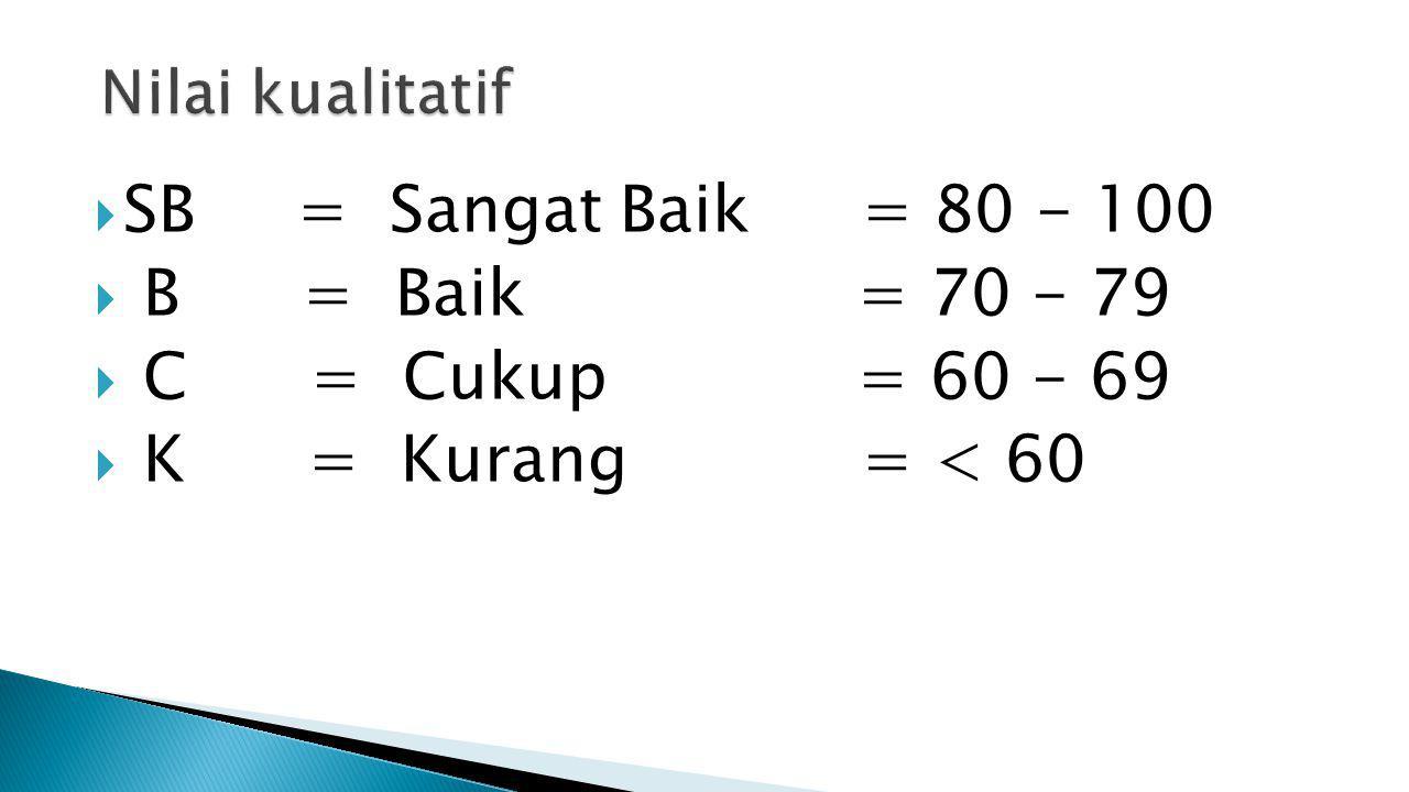  SB = Sangat Baik = 80 - 100  B = Baik = 70 - 79  C = Cukup = 60 - 69  K = Kurang = < 60