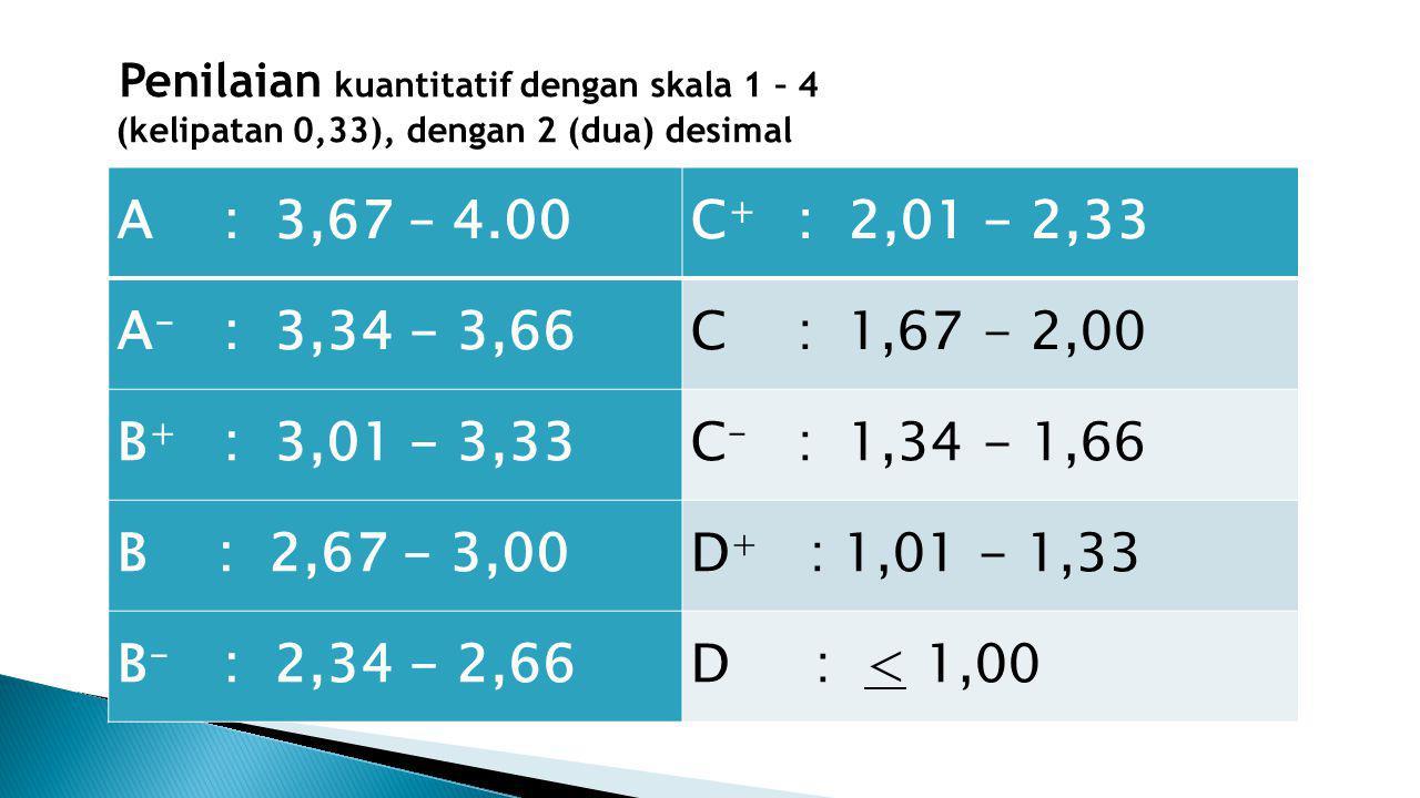A : 3,67 – 4.00C + : 2,01 - 2,33 A - : 3,34 - 3,66C : 1,67 - 2,00 B + : 3,01 - 3,33C - : 1,34 - 1,66 B : 2,67 - 3,00D + : 1,01 - 1,33 B - : 2,34 - 2,66D : < 1,00 Penilaian kuantitatif dengan skala 1 – 4 (kelipatan 0,33), dengan 2 (dua) desimal