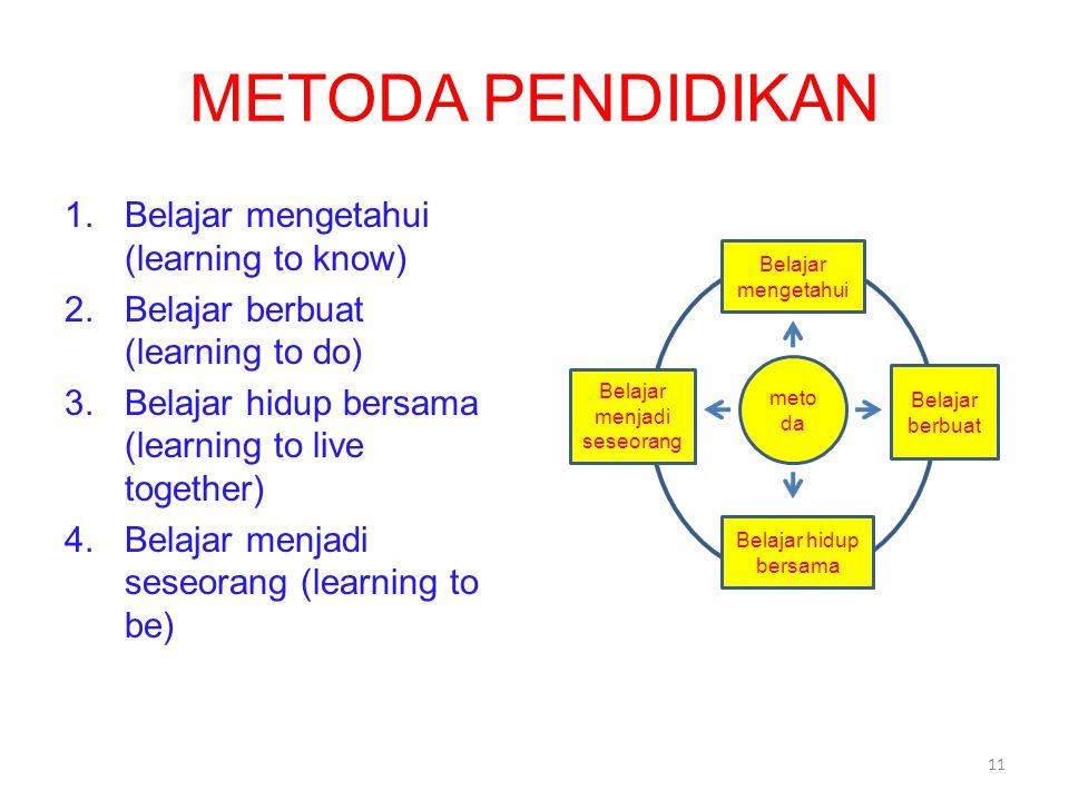 METODA PENDIDIKAN 1.Belajar mengetahui (learning to know) 2.Belajar berbuat (learning to do) 3.Belajar hidup bersama (learning to live together) 4.Belajar menjadi seseorang (learning to be) meto da Belajar mengetahui Belajar hidup bersama Belajar menjadi seseorang Belajar berbuat 11