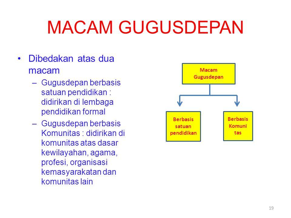 MACAM GUGUSDEPAN Dibedakan atas dua macam –Gugusdepan berbasis satuan pendidikan : didirikan di lembaga pendidikan formal –Gugusdepan berbasis Komunit