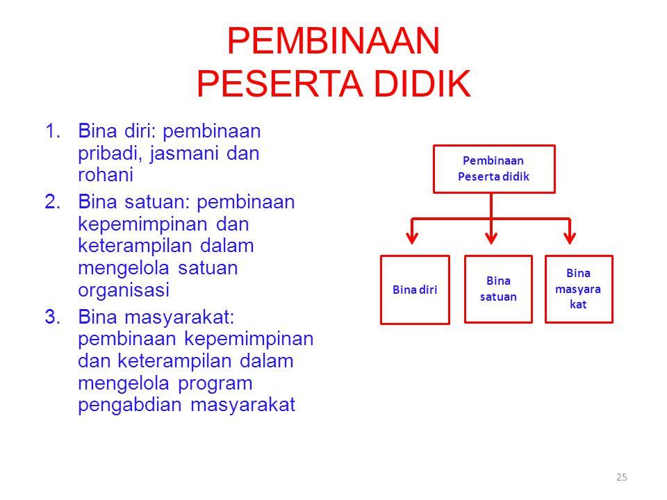 PEMBINAAN PESERTA DIDIK 1.Bina diri: pembinaan pribadi, jasmani dan rohani 2.Bina satuan: pembinaan kepemimpinan dan keterampilan dalam mengelola satu