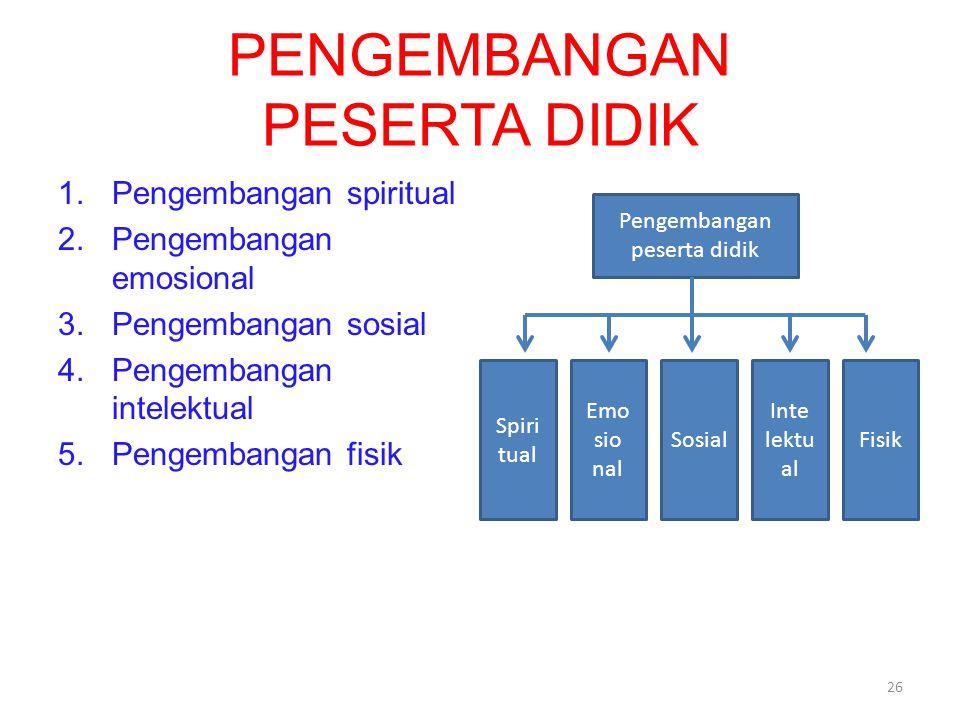 PENGEMBANGAN PESERTA DIDIK 1.Pengembangan spiritual 2.Pengembangan emosional 3.Pengembangan sosial 4.Pengembangan intelektual 5.Pengembangan fisik 26