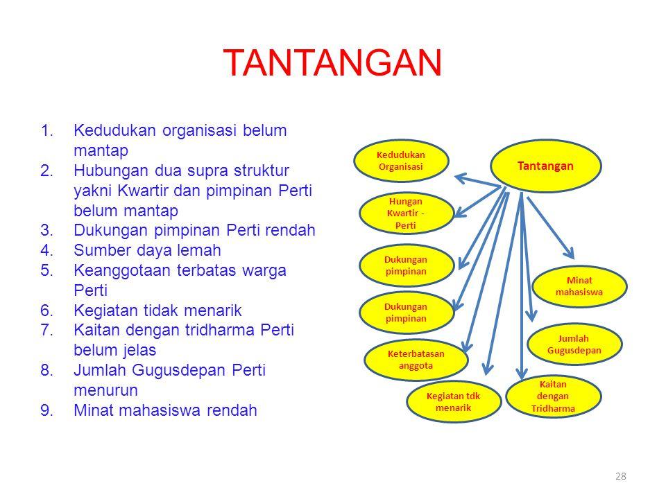 TANTANGAN 1.Kedudukan organisasi belum mantap 2.Hubungan dua supra struktur yakni Kwartir dan pimpinan Perti belum mantap 3.Dukungan pimpinan Perti re