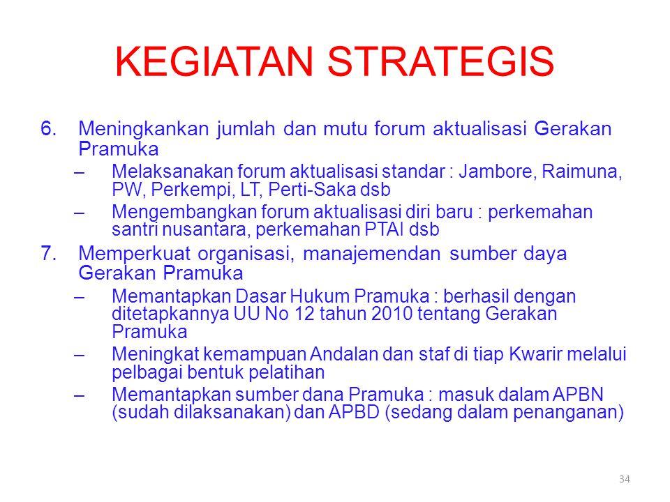 KEGIATAN STRATEGIS 6.Meningkankan jumlah dan mutu forum aktualisasi Gerakan Pramuka –Melaksanakan forum aktualisasi standar : Jambore, Raimuna, PW, Pe