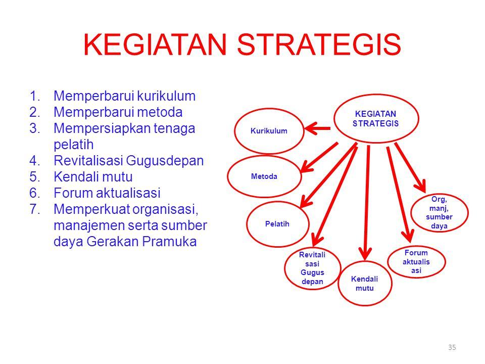 KEGIATAN STRATEGIS 1.Memperbarui kurikulum 2.Memperbarui metoda 3.Mempersiapkan tenaga pelatih 4.Revitalisasi Gugusdepan 5.Kendali mutu 6.Forum aktualisasi 7.Memperkuat organisasi, manajemen serta sumber daya Gerakan Pramuka KEGIATAN STRATEGIS Kurikulum Metoda Pelatih Revitali sasi Gugus depan Kendali mutu Org, manj, sumber daya Forum aktualis asi 35