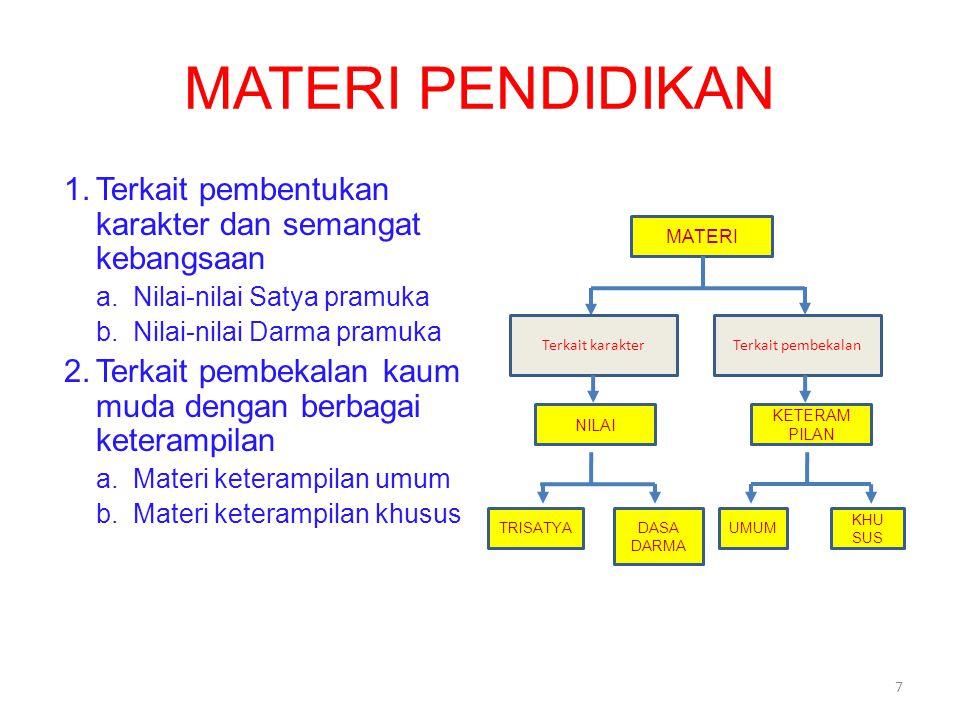 MATERI PENDIDIKAN 1.Terkait pembentukan karakter dan semangat kebangsaan a.Nilai-nilai Satya pramuka b.Nilai-nilai Darma pramuka 2.Terkait pembekalan