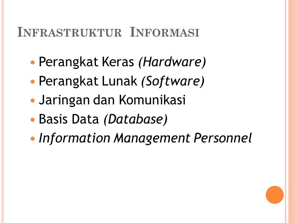 I NFRASTRUKTUR I NFORMASI Perangkat Keras (Hardware) Perangkat Lunak (Software) Jaringan dan Komunikasi Basis Data (Database) Information Management P