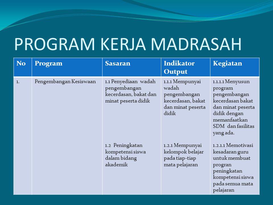 PROGRAM KERJA MADRASAH NoProgramSasaranIndikator Output Kegiatan 1.Pengembangan Kesiswaan1.1 Penyediaan wadah pengembangan kecerdasan, bakat dan minat