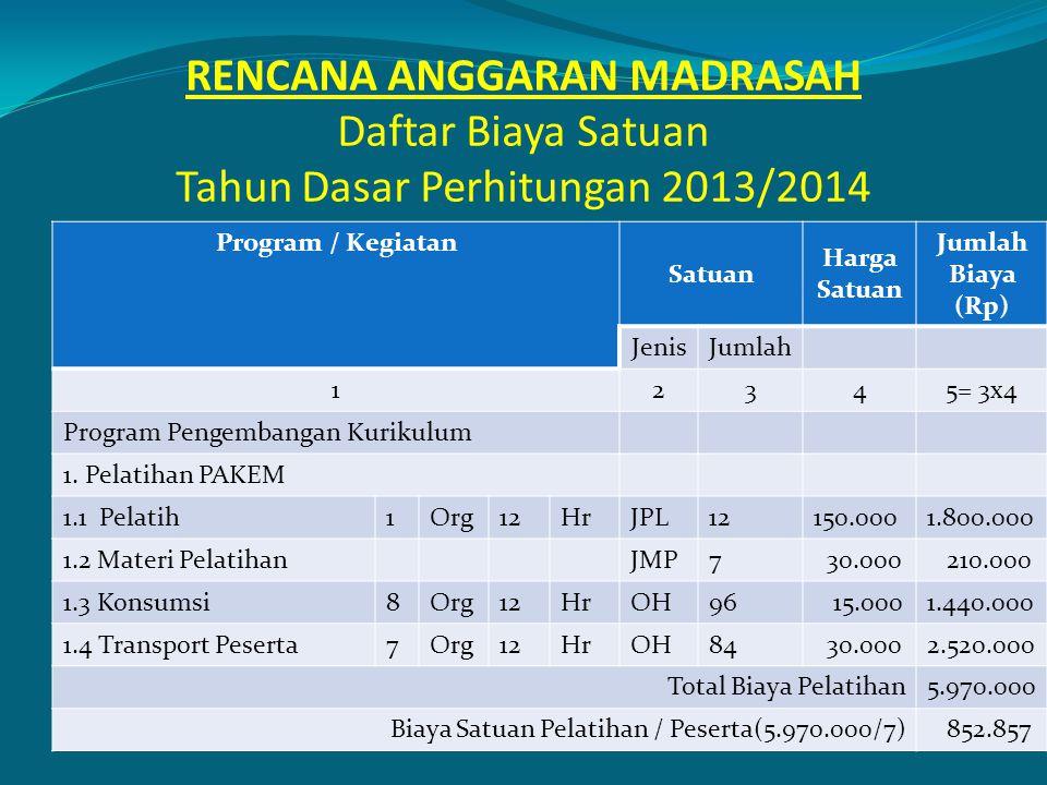 RENCANA ANGGARAN MADRASAH Daftar Biaya Satuan Tahun Dasar Perhitungan 2013/2014 Program / Kegiatan Satuan Harga Satuan Jumlah Biaya (Rp) JenisJumlah 1