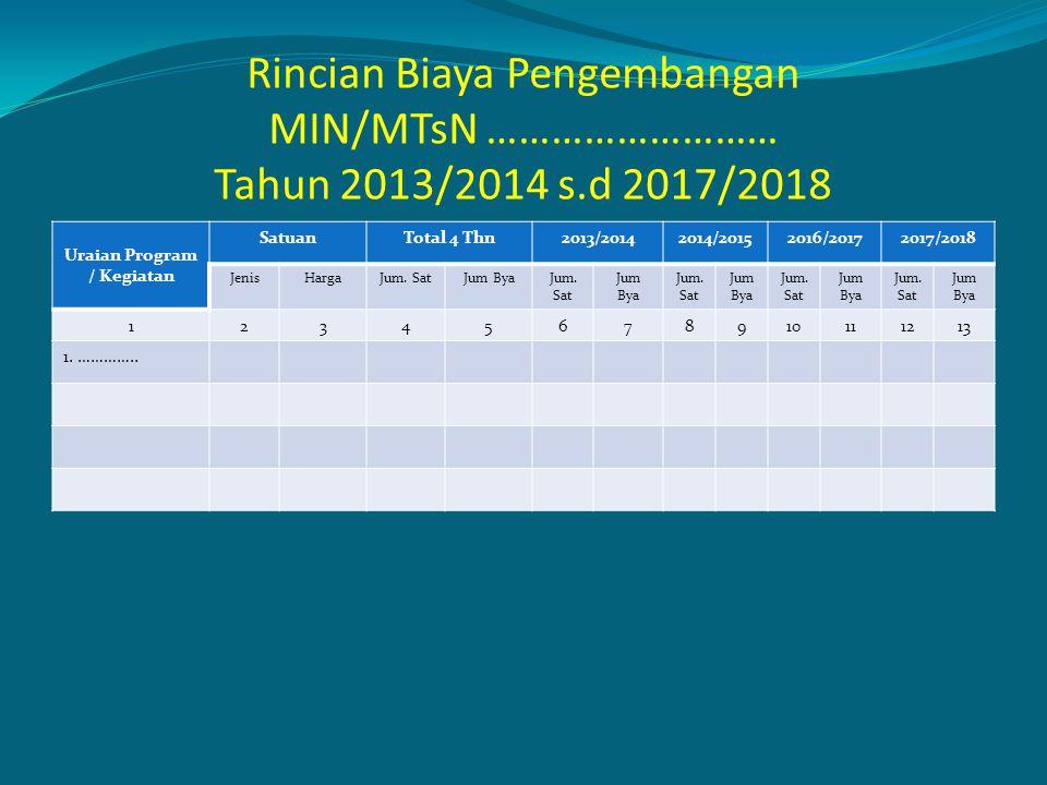 Rincian Biaya Pengembangan MIN/MTsN ……………………… Tahun 2013/2014 s.d 2017/2018 Uraian Program / Kegiatan SatuanTotal 4 Thn2013/20142014/20152016/20172017