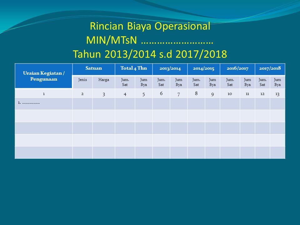 Rincian Biaya Operasional MIN/MTsN ……………………… Tahun 2013/2014 s.d 2017/2018 Uraian Kegiatan / Pengunaan SatuanTotal 4 Thn2013/20142014/20152016/2017201