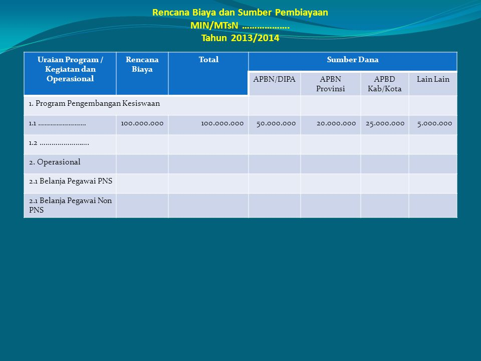 Rencana Biaya dan Sumber Pembiayaan MIN/MTsN ………………. Tahun 2013/2014 Uraian Program / Kegiatan dan Operasional Rencana Biaya TotalSumber Dana APBN/DIP