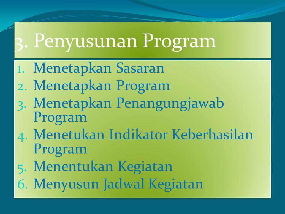3. Penyusunan Program 1. Menetapkan Sasaran 2. Menetapkan Program 3. Menetapkan Penangungjawab Program 4. Menetukan Indikator Keberhasilan Program 5.