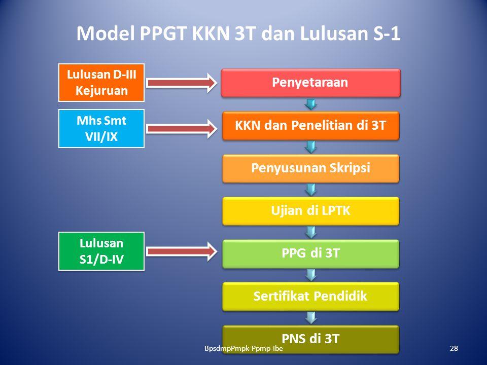 Model PPGT KKN 3T dan Lulusan S-1 PenyetaraanKKN dan Penelitian di 3TPenyusunan SkripsiUjian di LPTKPPG di 3TSertifikat PendidikPNS di 3T Mhs Smt VII/