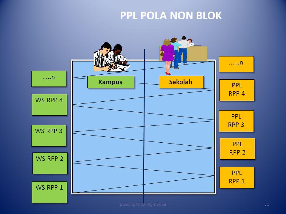 PPL RPP 4 PPL RPP 4 PPL RPP 2 PPL RPP 2 PPL RPP 3 PPL RPP 3 PPL RPP 1 PPL RPP 1......n WS RPP 4 WS RPP 2 WS RPP 3 WS RPP 1.....n Kampus Sekolah PPL PO