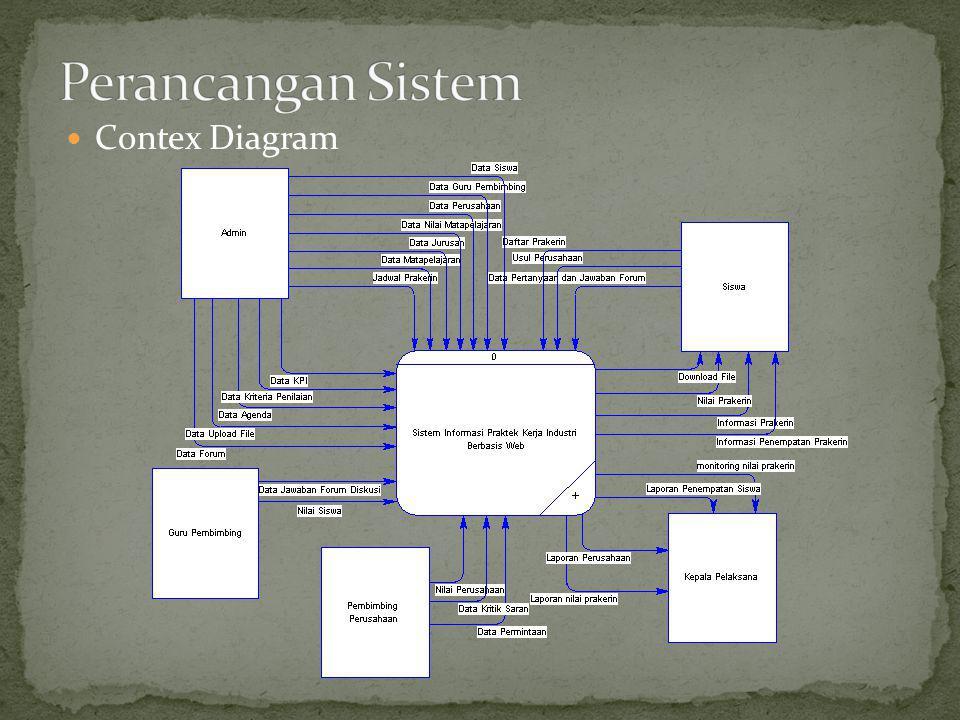Contex Diagram