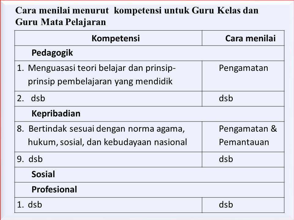 KompetensiCara menilai Pedagogik 1.Menguasasi teori belajar dan prinsip- prinsip pembelajaran yang mendidik Pengamatan 2. dsbdsb Kepribadian 8. Bertin