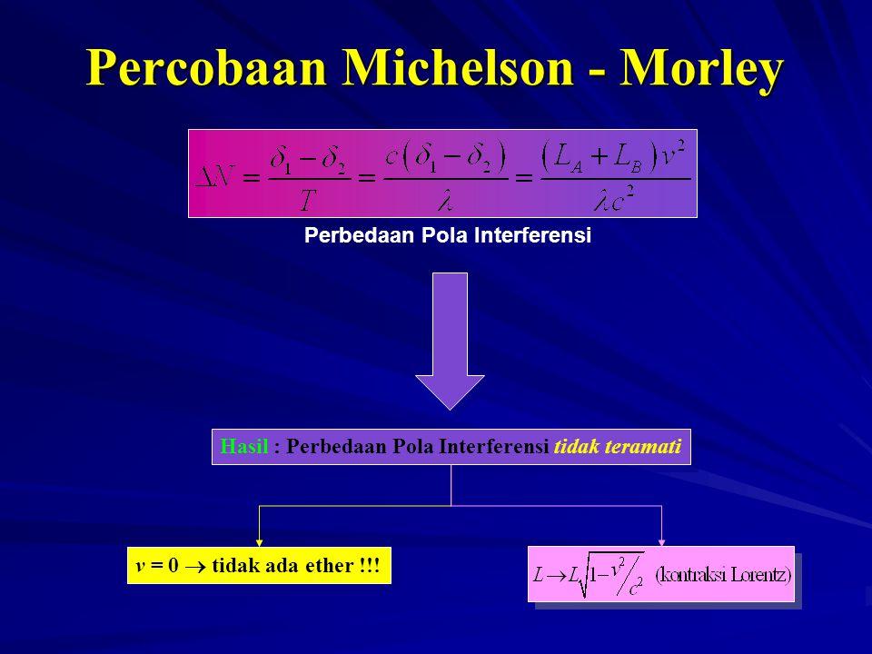 Hasil : Perbedaan Pola Interferensi tidak teramati v = 0  tidak ada ether !!! Perbedaan Pola Interferensi