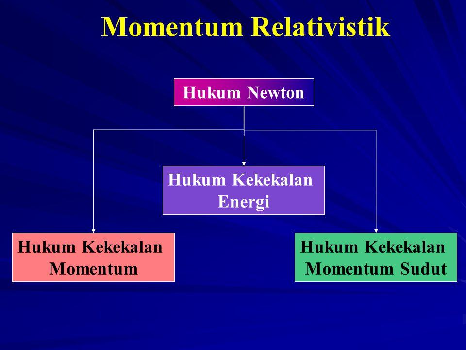 Momentum Relativistik Hukum Newton Hukum Kekekalan Energi Hukum Kekekalan Energi Hukum Kekekalan Momentum Hukum Kekekalan Momentum Hukum Kekekalan Mom