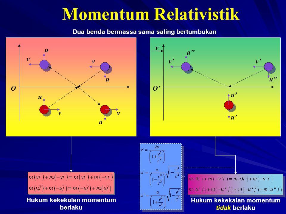 Momentum Relativistik OO' v v v v v u u u u v' u'' Dua benda bermassa sama saling bertumbukan u' Hukum kekekalan momentum berlaku Hukum kekekalan mome