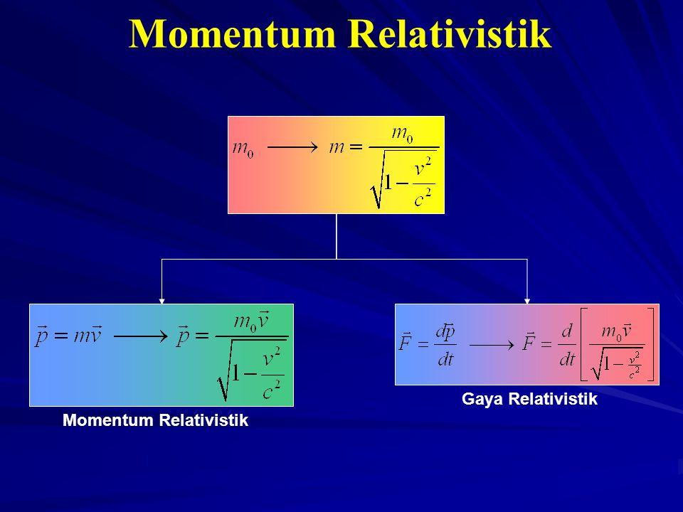 Momentum Relativistik Gaya Relativistik