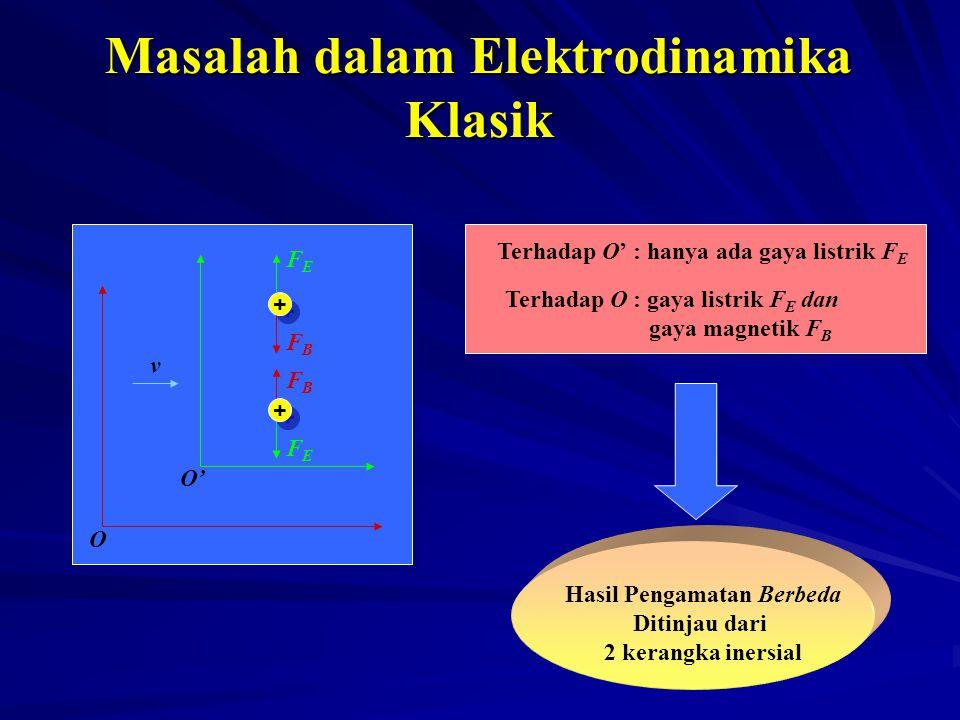 Masalah dalam Elektrodinamika Klasik + + + + O O' v FEFE FEFE FBFB FBFB Terhadap O' : hanya ada gaya listrik F E Terhadap O : gaya listrik F E dan gay