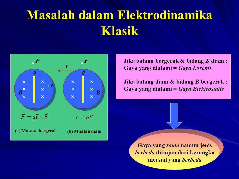 Masalah dalam Elektrodinamika Klasik             (a) Muatan bergerak (b) Muatan diam v v qq BB FFJika batang bergerak & bidang B diam : Ga