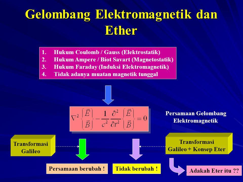 Gelombang Elektromagnetik dan Ether Persamaan Gelombang Elektromagnetik Transformasi Galileo Persamaan berubah ! Transformasi Galileo + Konsep Eter Ti