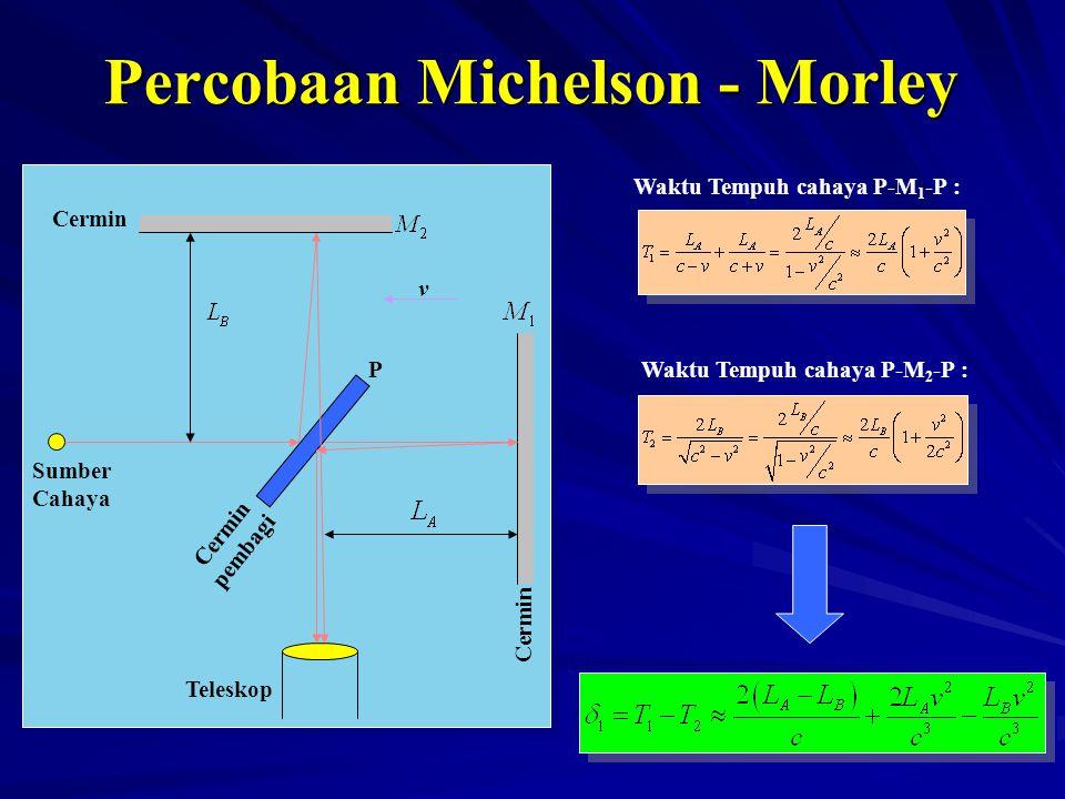 Percobaan Michelson - Morley Sumber Cahaya P v Teleskop Cermin pembagi Cermin Waktu Tempuh cahaya P-M 1 -P : Waktu Tempuh cahaya P-M 2 -P :