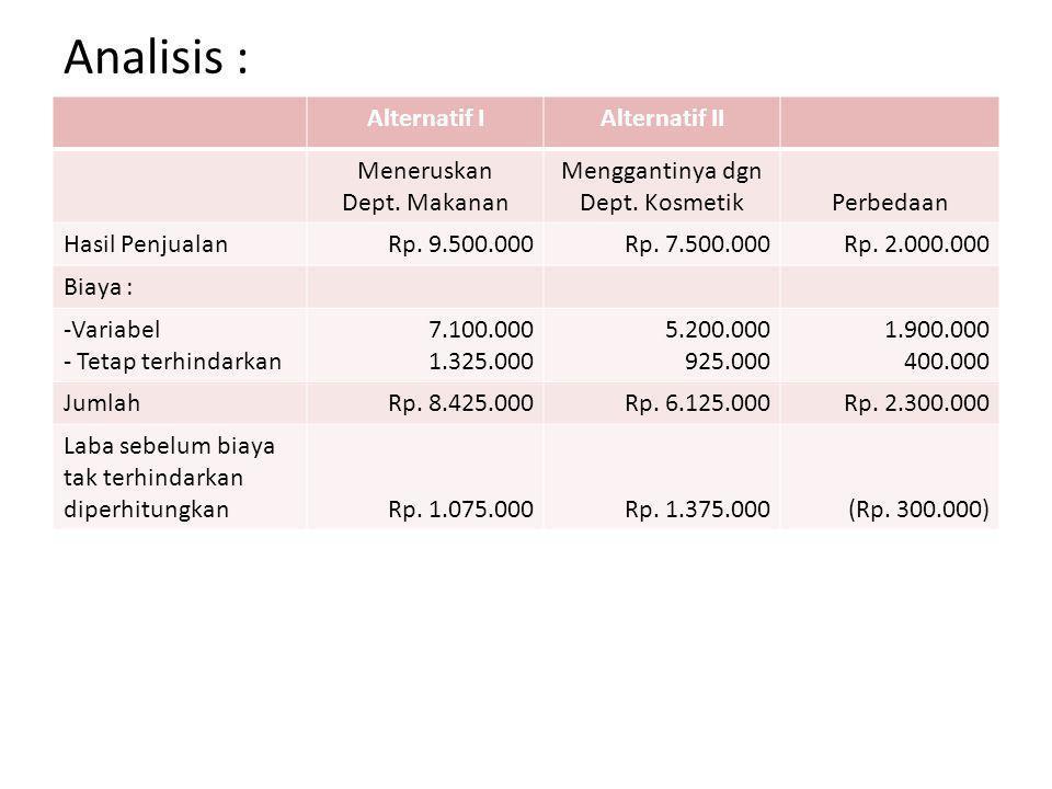 Analisis : Alternatif IAlternatif II Meneruskan Dept. Makanan Menggantinya dgn Dept. KosmetikPerbedaan Hasil PenjualanRp. 9.500.000Rp. 7.500.000Rp. 2.