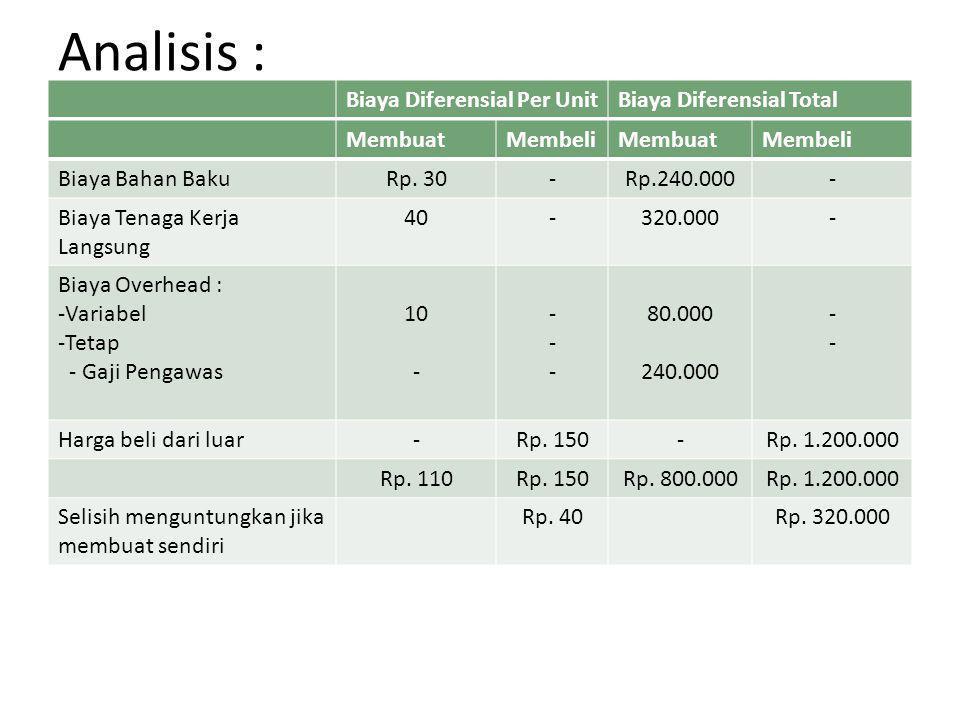 Analisis : Biaya Diferensial Per UnitBiaya Diferensial Total MembuatMembeliMembuatMembeli Biaya Bahan BakuRp. 30-Rp.240.000- Biaya Tenaga Kerja Langsu