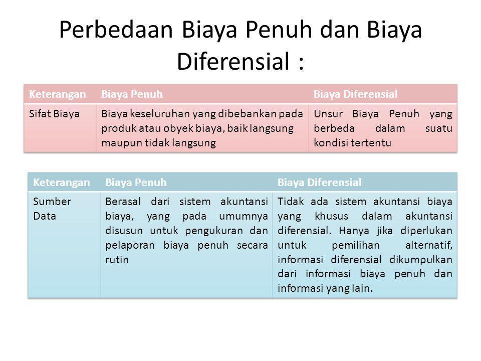 Perbedaan Biaya Penuh dan Biaya Diferensial :