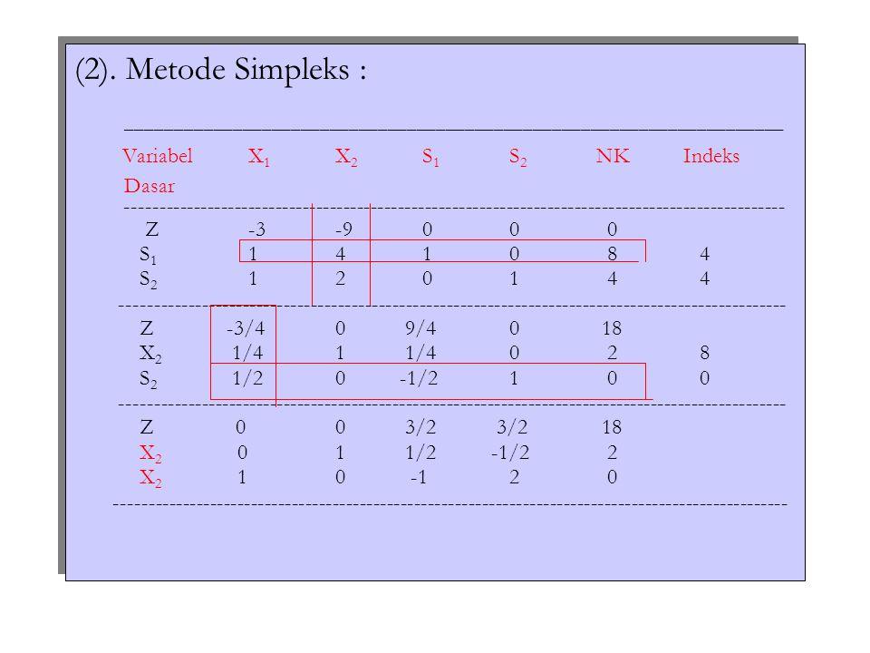 (2). Metode Simpleks : ____________________________________________________________________ VariabelX 1 X 2 S 1 S 2 NKIndeks Dasar -------------------