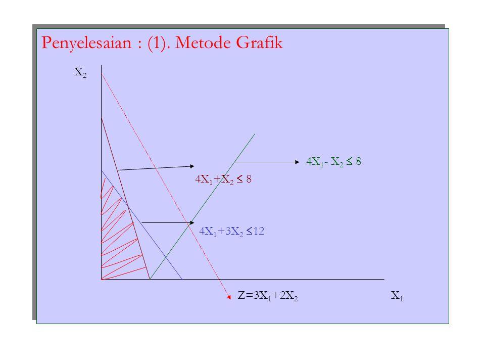 Penyelesaian : (1). Metode Grafik X 2 4X 1 - X 2  8 4X 1 +X 2  8 4X 1 +3X 2  12 Z=3X 1 +2X 2 X 1 Penyelesaian : (1). Metode Grafik X 2 4X 1 - X 2 