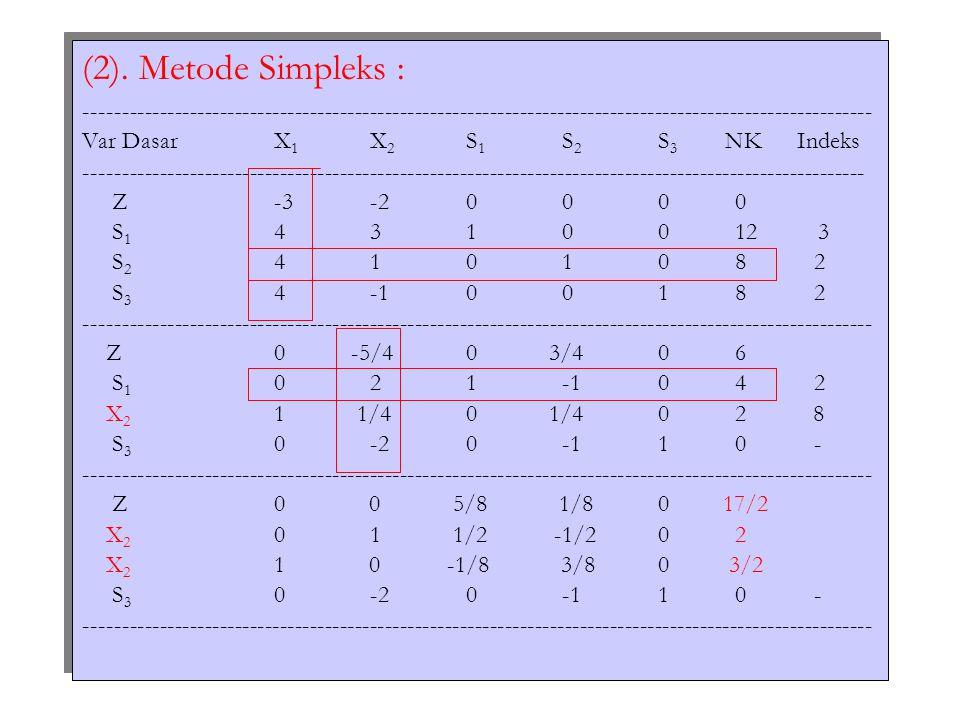 (2). Metode Simpleks : --------------------------------------------------------------------------------------------------------- Var DasarX 1 X 2 S 1