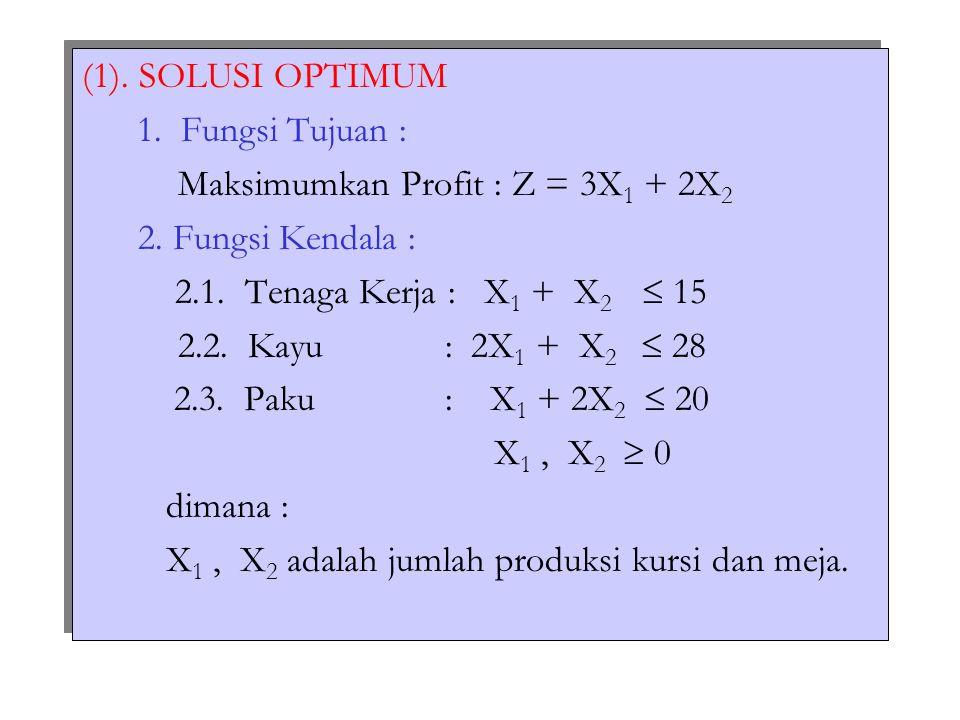 (1). SOLUSI OPTIMUM 1. Fungsi Tujuan : Maksimumkan Profit : Z = 3X 1 + 2X 2 2. Fungsi Kendala : 2.1. Tenaga Kerja : X 1 + X 2  15 2.2. Kayu : 2X 1 +